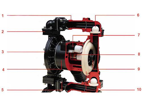 气动隔膜泵内部结构分解图大全